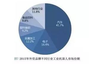 外资品牌与国产品牌工业机器人市占率对比