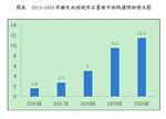 2020年动力锂电池领域石墨烯市场规模将超11亿