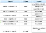第291批新车申请公告:含75家新能源生产企业(附全文)
