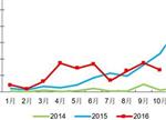 纯电动客车市场不容乐观 四季度销量将大幅下滑