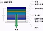 知识分享:一文看懂OLED生产技术