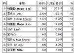美10月最畅销电动汽车:特斯拉遥遥领先 雪佛兰第二