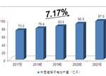 【深度】未来5年中国锂电行业前景预测分析