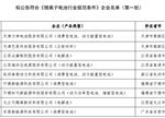 第一批《锂离子电池行业规范条件》名单:9家企业入选