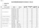 比亚迪/力帆/江淮等入选第九批新能源车免征购置税名单