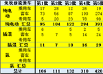 【独家】新能源车免车购税第九批目录深度分析