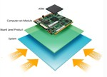 eFPGA逐渐成为主流 SoC又有新玩法