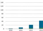 2016全球充电基础设施发展概览(美日篇)