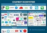 聊天机器人产业链与创业公司融资状况分析