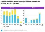 加拿大与墨西哥的购电协议市场 将刺激可再生能源发展