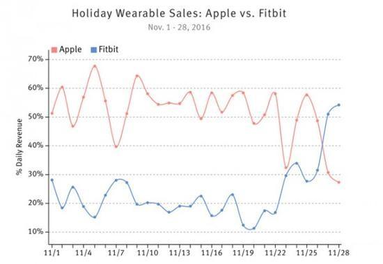 又一项调查显示Apple Watch销售额引领可穿戴设备市场