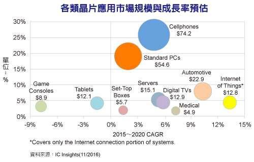 半导体产业要成长 物联网和汽车电子担重任