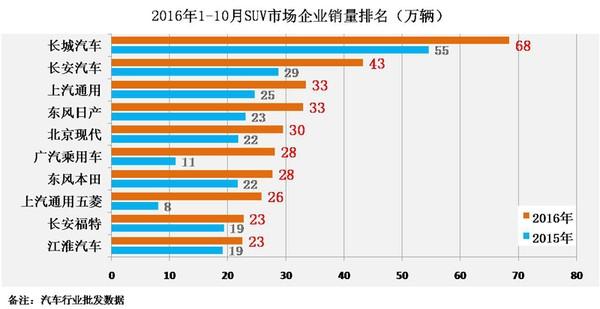 国内SUV市场火爆 中国品牌繁华之余有隐忧