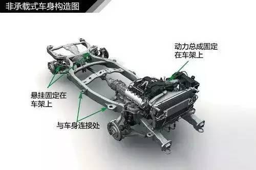 汽车车身结构 你知道多少?