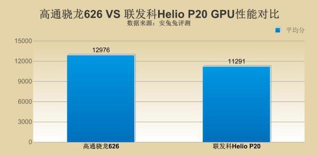 16nm联发科P20 PK 14nm骁龙626 中端移动芯片厮杀激烈