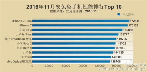 安兔兔11月手机性能TOP10出炉 10强搭载的芯片都是啥?
