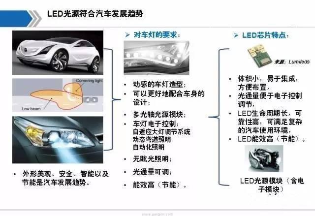 引巨头们投入大手笔 LED车灯市场究竟有多大?