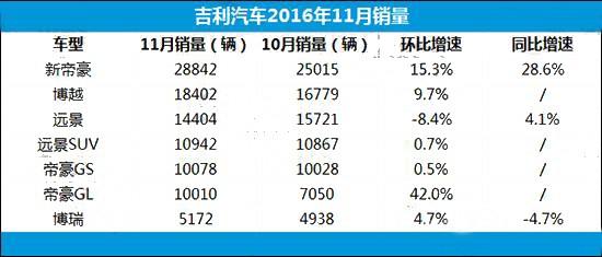 自主品牌第一阵营 三大中国车企11月销量分析