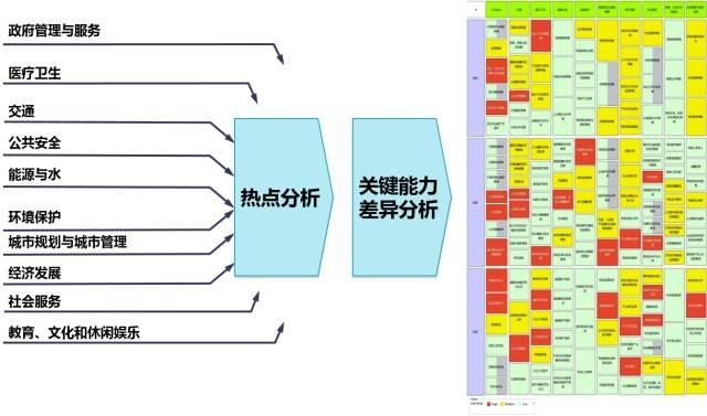 智慧城市顶层设计方法论和案例