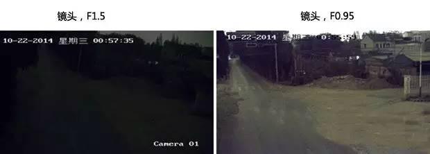 一篇文章读懂高清监控镜头技术发展趋势