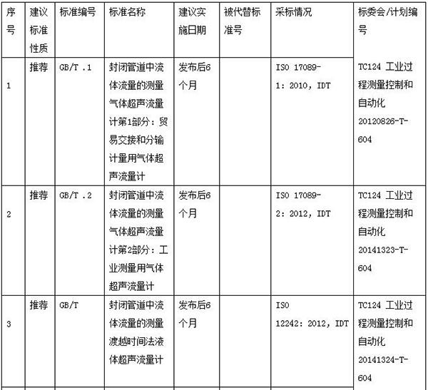 重磅新闻:114项报批的行业标准中涉及这些仪表