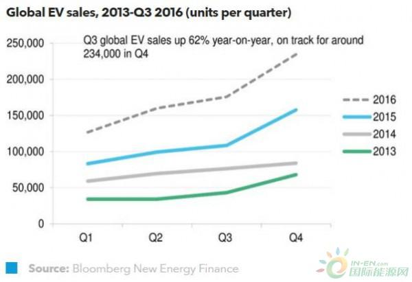 2016年第四季度电动汽车市场展望