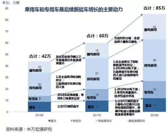 2016-2018年新能源汽车销量预测分析