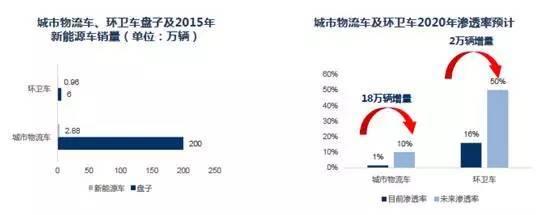 2016-2018年新能源汽车销量预测:调整到爆发