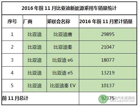2016年前11月新能源乘用车企业销量排行榜 前三强占58.7%市场份额