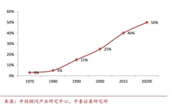 """半导体行业下一座""""金矿"""" 中国在汽车电子领域实力如何?"""