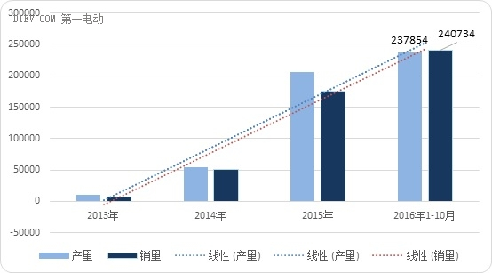 1-10月纯电动乘用车产出17万辆 吉利/比亚迪/北汽抢占前三