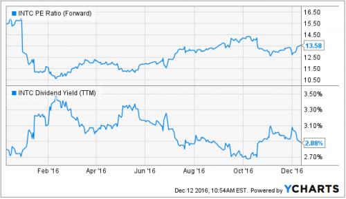 美PC市场复苏 AMD与英特尔谁更受市场青睐?