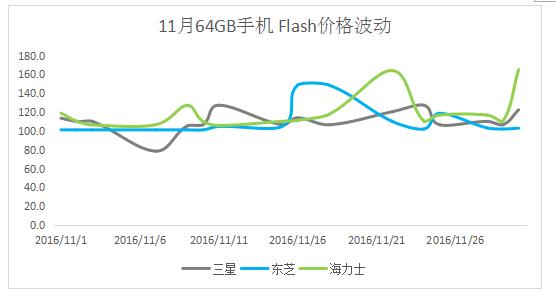 手机市场被缺货笼罩 Flash缺货涨价几何?