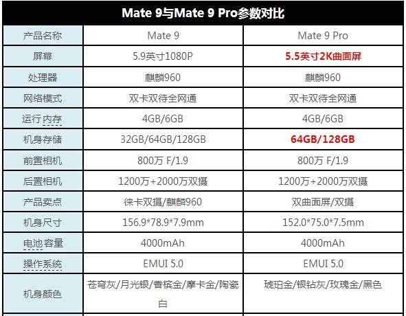 华为Mate 9 Pro评测:一款华为用来证明自己品牌的产品