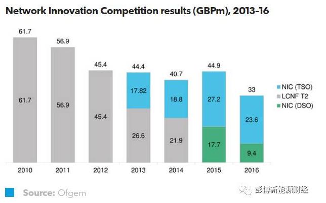 英国智能电网投资流向风光整合领域