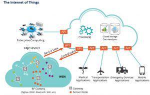 物联网安全的六个研究点和三个重点推荐领域