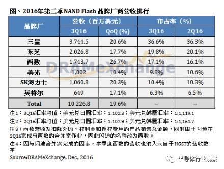 供货日俱吃紧价格水涨船高 今年的存储器市场发生了什么?
