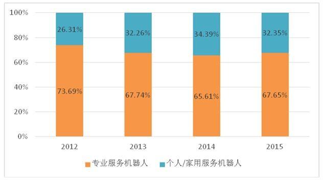 2016中国服务机器人产业发展白皮书(一):全球服务机器人产业发展现状