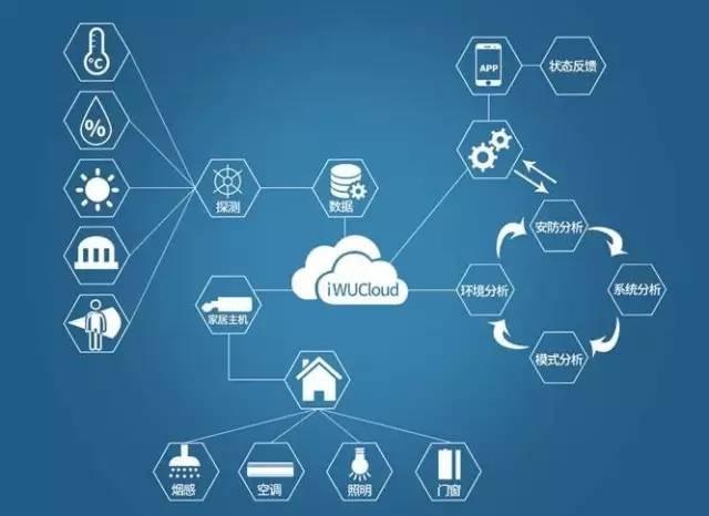 智慧家庭服务发展白皮书诞生 助力服务标准化 据奥维云网预测,2018年全球智慧家庭市场规模将达到710亿美元,其中,中国市场占比达32%。中国智慧家庭超过1400亿元的巨大市场。智慧家庭综合了互联网、计算处理、网络通讯、感应与控制等技术,未来将密切关联能源、医疗、安防、教育等人们生活的方方面面,因而客户体验决定了服务在智慧家庭中的地位非常重要,这种服务远超传统家电服务业的后市场服务,是包括前端应用服务在内更广义的服务。 如何建设智慧家庭服务业是政府和企业共同关注的重点,决定着我国智慧