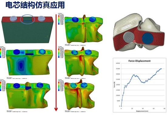 电芯结构仿真,模拟电芯受力反应