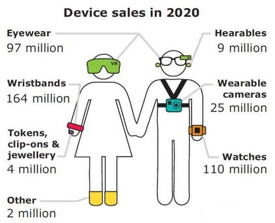 集成更多传感器对可穿戴设备有多重要?