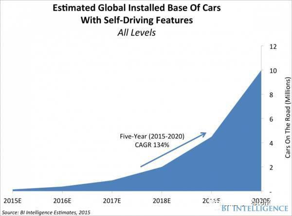 自动驾驶汽车离大规模量产还有多远?