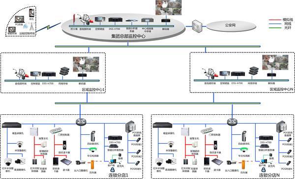 连锁商超安防综合解决方案