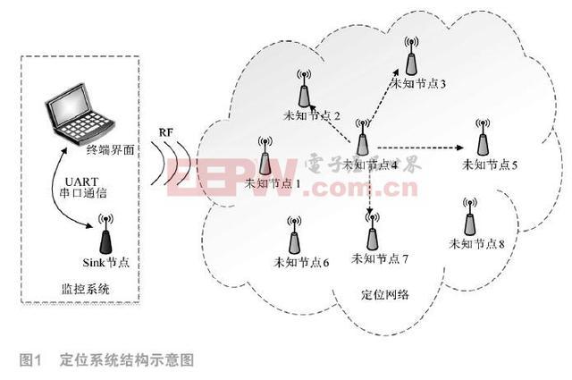 基于DSP相关的无线传感器网络定位设计