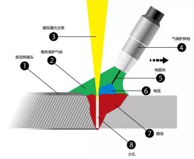 激光复合焊,照亮您的焊接之路!