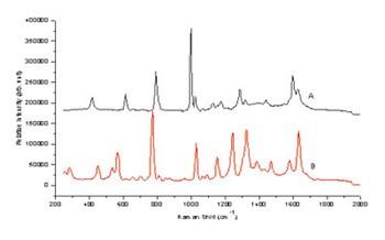 拉曼光谱仪的基本原理及其组成简介