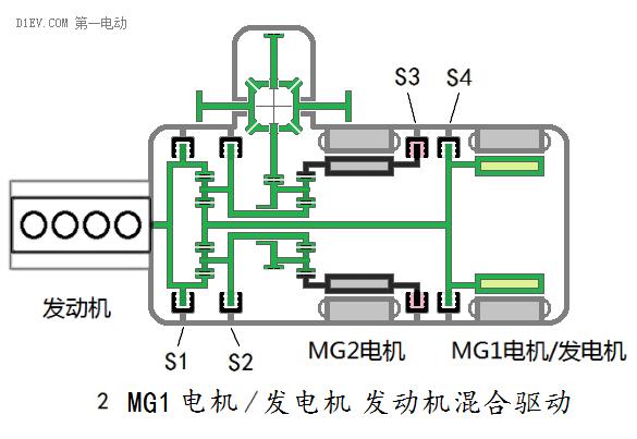 MG2电机、发动机混合变速驱动模式 按第二项启动发动机后,S1、S2、S3、S4全放开,MG1电机/发电机反转速度与发电时的速度一致,在发动机保持发电的转速,将MG1电机/发电机反转速度逐渐降低至零即把S4锁止,此时发动机驱动车辆行进中,在MG1电机/发电机反转速度逐渐降低至零同时,MG2电机也从静止不断提高转速,汽车开始加速。此后,MG2电机、发动机混合变速驱动汽车。这是高速路况下,双动力直接驱动车辆,可以一直工作在最佳工作状态,在制动时MG2电机能大部分回收这些能量,并将其暂时贮存起来供加速时再用