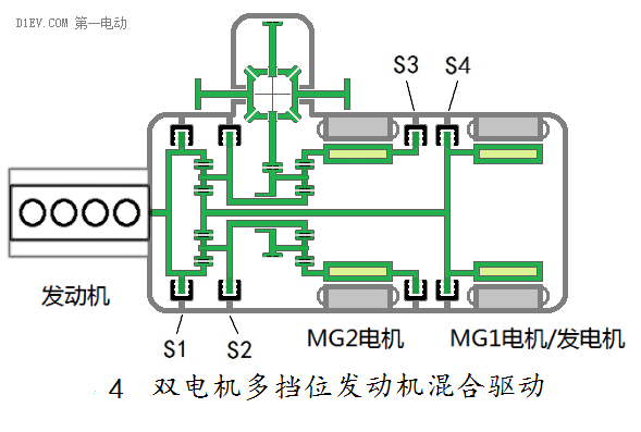 首页 技术资料 汽车电子 >> 双电机全功能混合动力系统全解析    按第