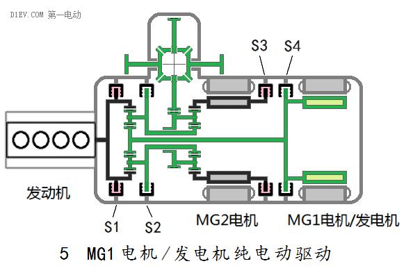 正文  s2,s4放开,锁止s1,s3,由mg1电机/发电机启动,停止,速度的快慢