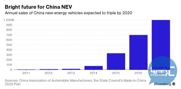 电动车狂欢背后,锂电池是产业命脉